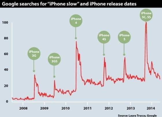dowód na celowe postarzanie iPhone