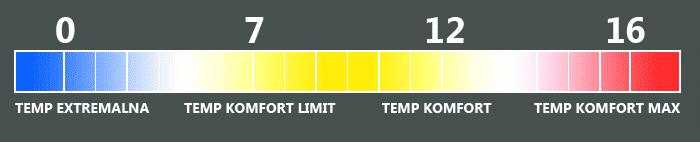 temperatura śpiwór